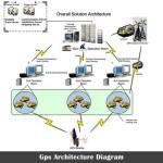gps-architecture-diagram